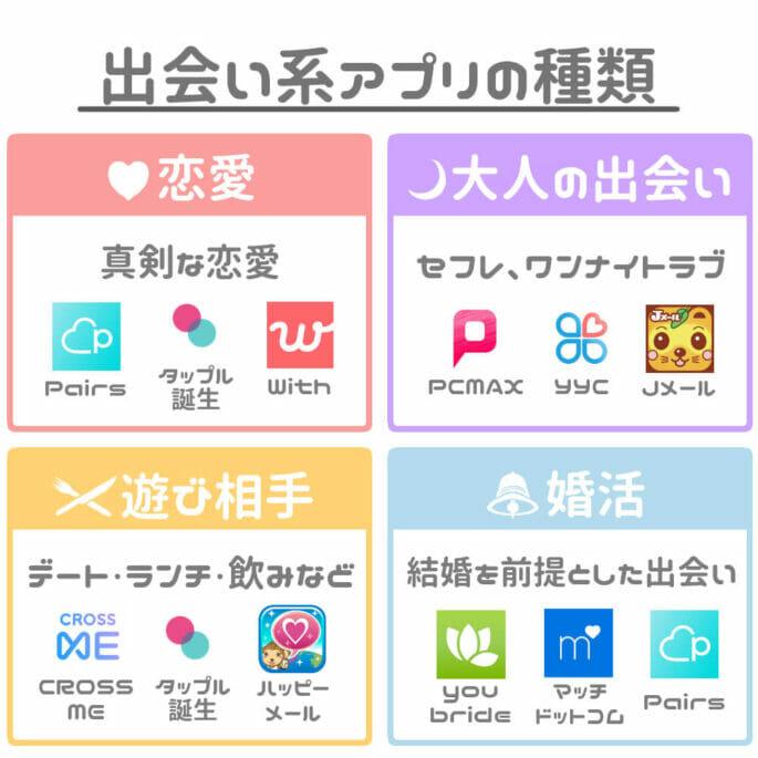 出会い系アプリの種類
